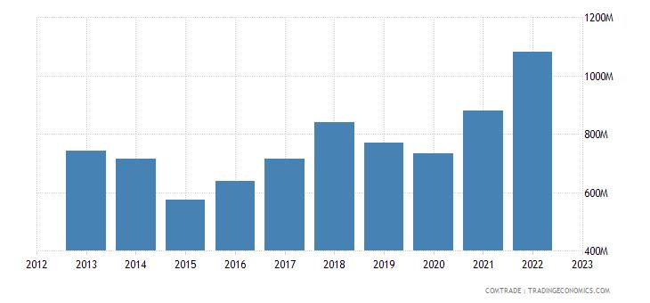 singapore exports italy
