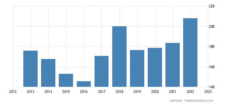 singapore exports japan