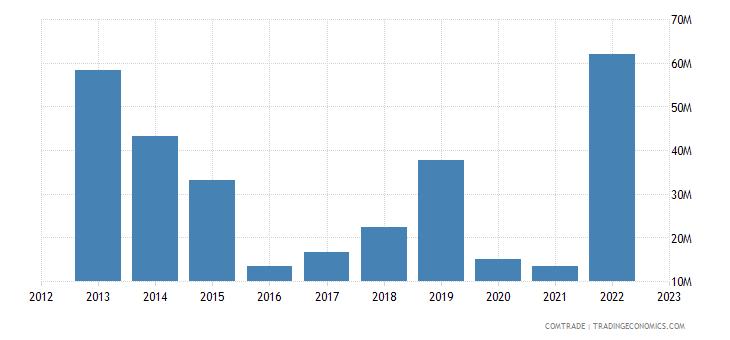 singapore exports kazakhstan
