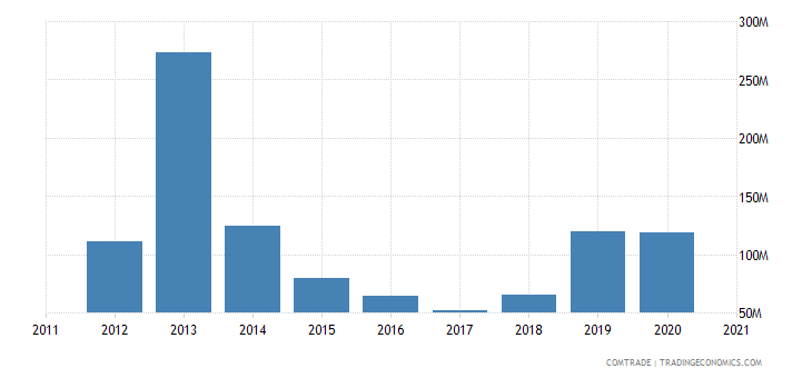singapore exports kenya