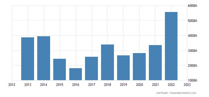 singapore exports liberia