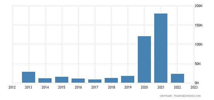 singapore exports lithuania
