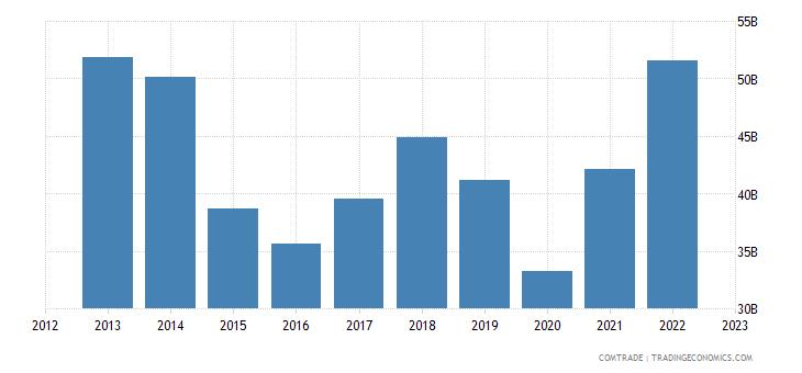 singapore exports malaysia