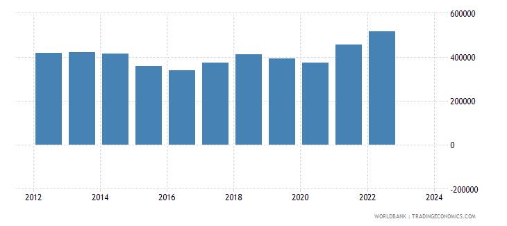 singapore exports merchandise customs current us$ millions seas adj  wb data