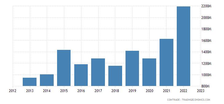 singapore exports mexico