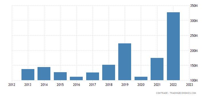 singapore exports morocco