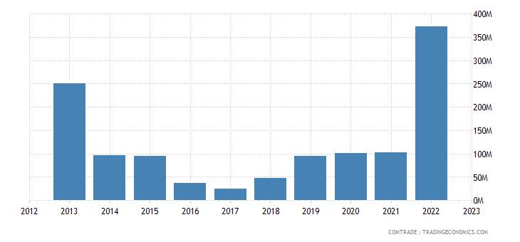 singapore exports mozambique