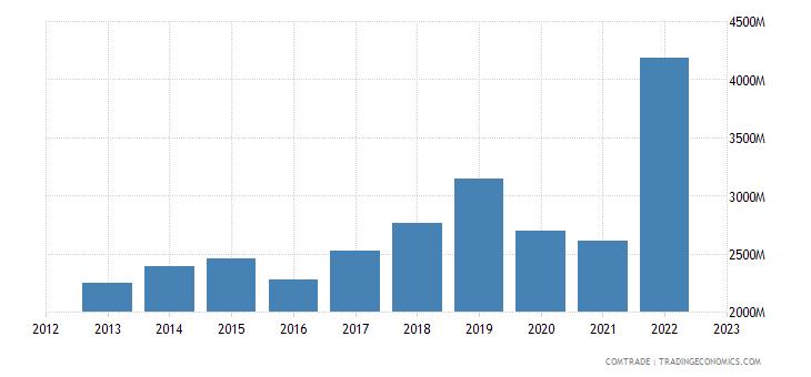 singapore exports myanmar