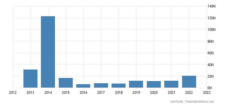 singapore exports namibia