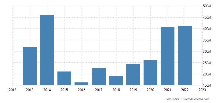 singapore exports nigeria