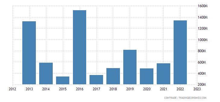 singapore exports norway
