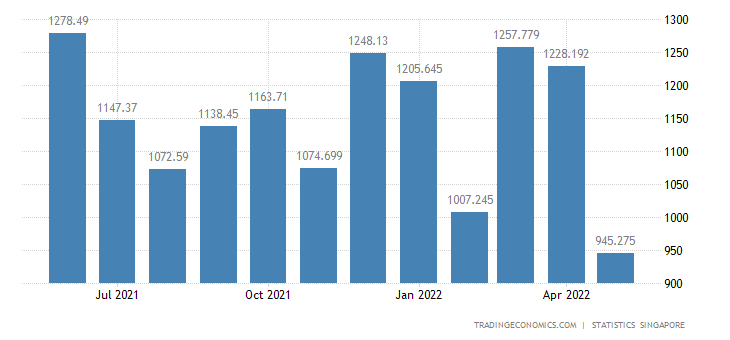 Singapore Exports of Automatic Data-processing Machines & U