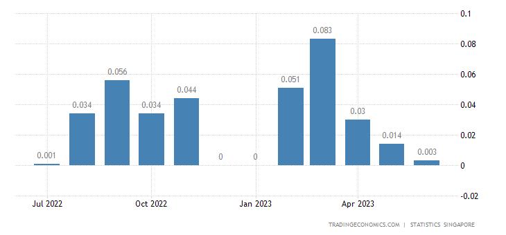 Singapore Exports of Coal, Coke & Briquettes