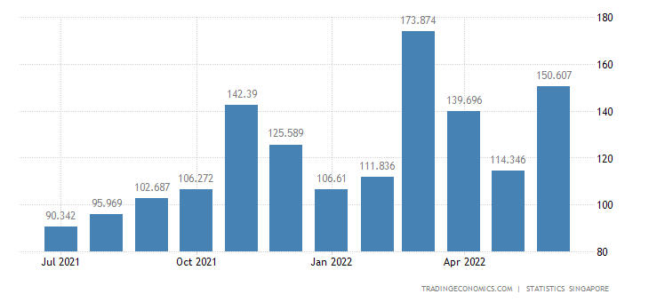 Singapore Exports of Crude Rubber