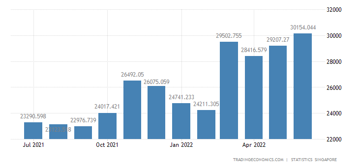 Singapore Exports of Domestic
