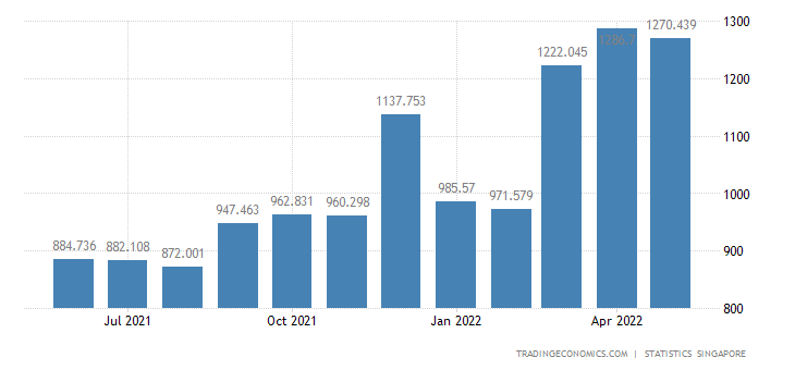 Singapore Exports of Electrical Machinery & Apparatus Nes