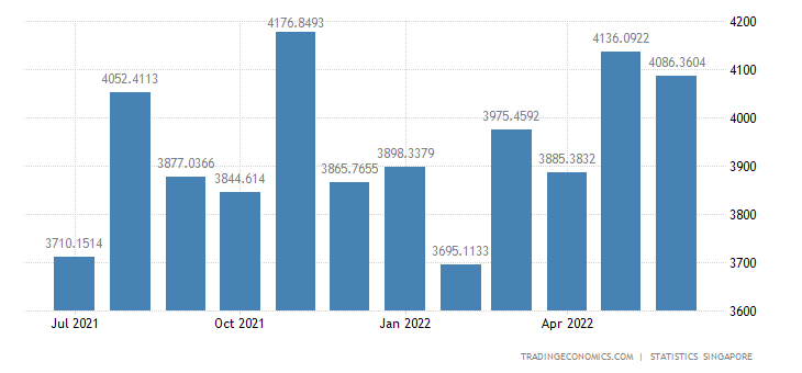 Singapore Exports of Electronic Products