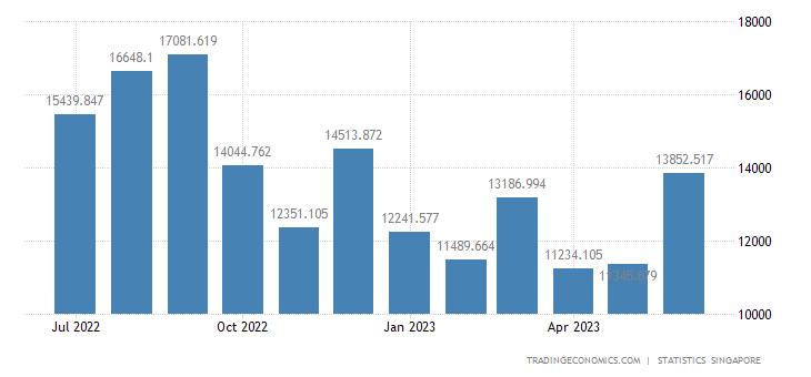 Singapore Exports of Electronics
