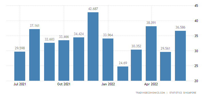 Singapore Exports of Fish, Seafood (excl Marine Mammals) &