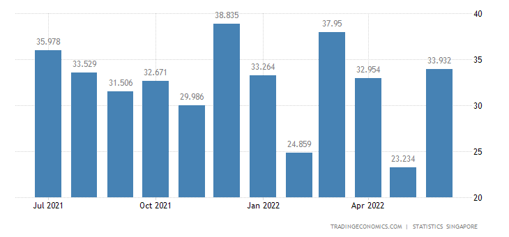 Singapore Exports of Fruits Nuts & Vegetables