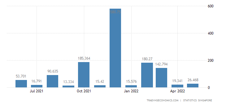 Singapore Exports of Gas