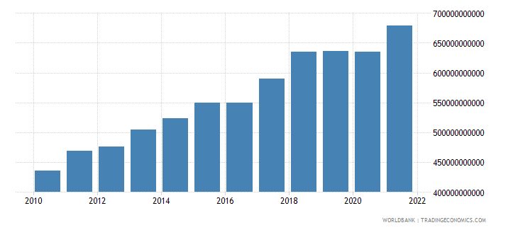 singapore exports of goods and services constant 2005 us$ wb data