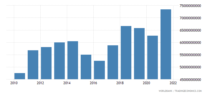 singapore exports of goods and services us dollar wb data
