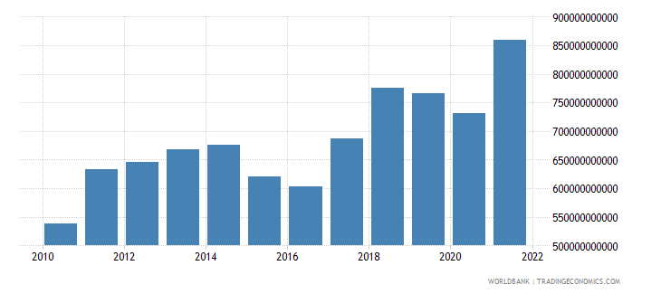 singapore exports of goods services and income bop us dollar wb data