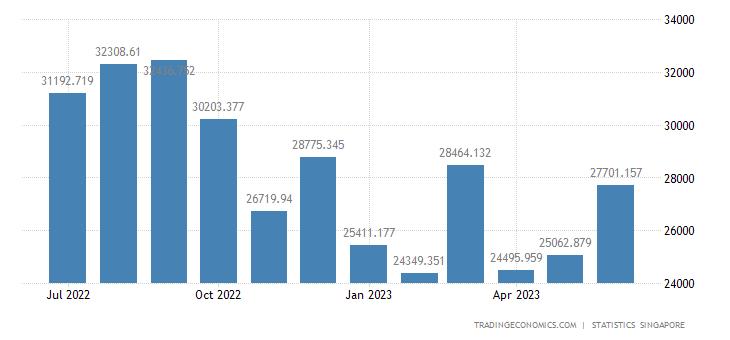 Singapore Exports of Machinery & Transport Equipment