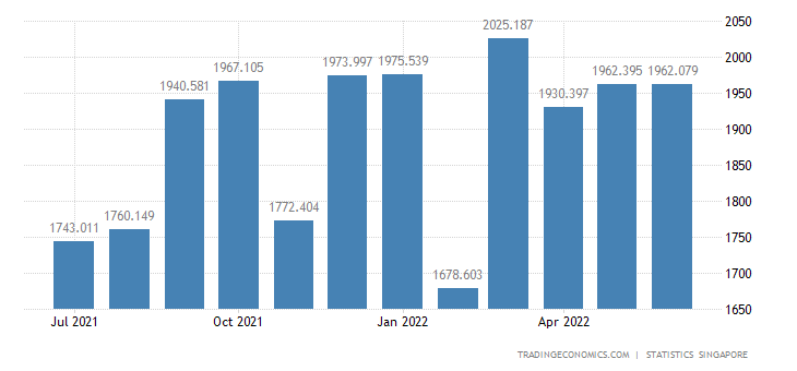Singapore Exports of Manufactured Goods