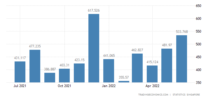 Singapore Exports of Manufactures of Metals Nes