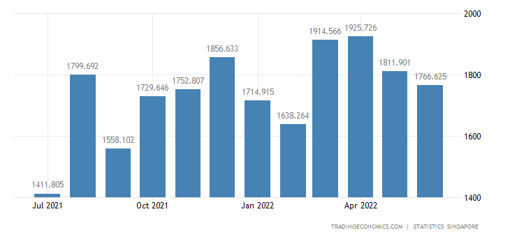Singapore Exports of Media Products & Plastic Articles