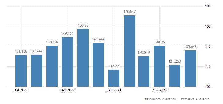 Singapore Exports of Metalliferous Ores & Metal Scrap
