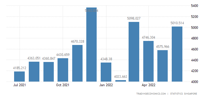 Singapore Exports of Miscellaneous Manufactured Articles