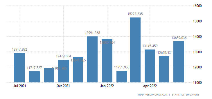 Singapore Exports of Non-electronic Products