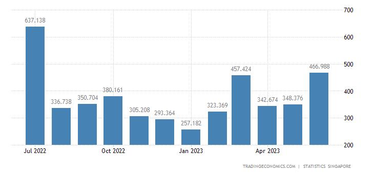 Singapore Exports of Non-ferrous Metals