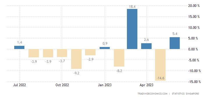 Singapore Non-oil Domestic Exports (NODX) MoM