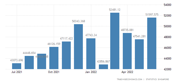 Singapore Exports of Non Oil