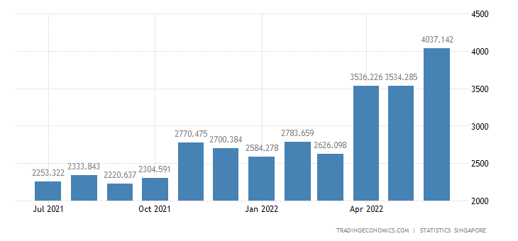Singapore Exports of Oil Bunkers