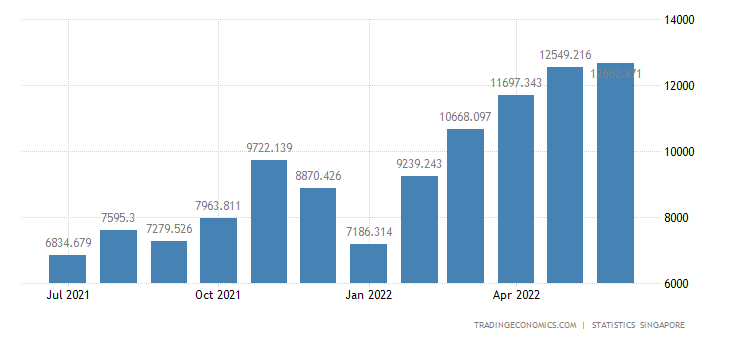 Singapore Exports of Oil