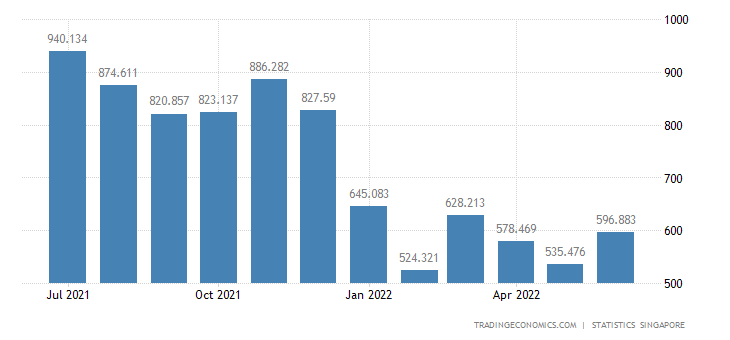 Singapore Exports of Parts & Accessories