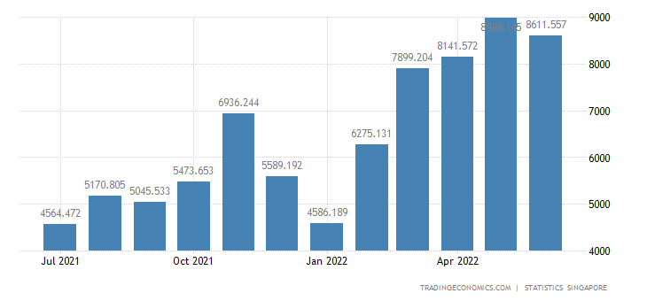 Singapore Exports of Petroleum & Products & Related Materia