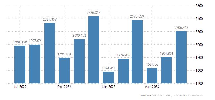 Singapore Exports of Professional Scientific & Controlling