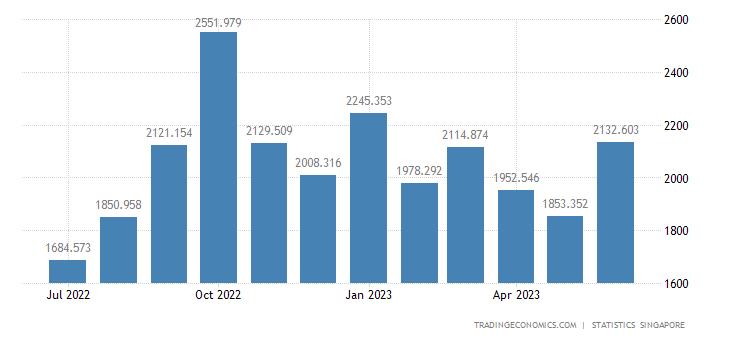Singapore Exports of Telecommunications Equipment Nes