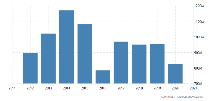 singapore exports pakistan