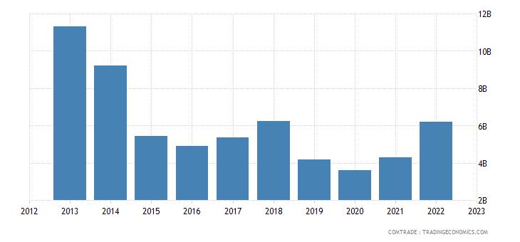 singapore exports panama