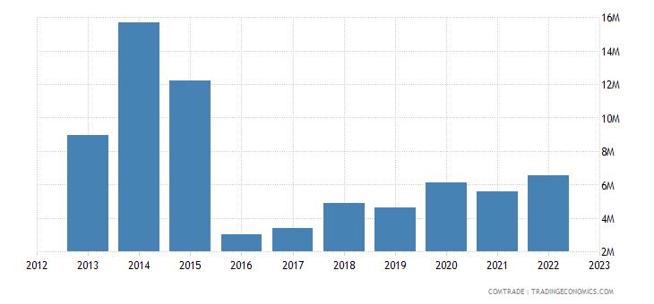 singapore exports paraguay