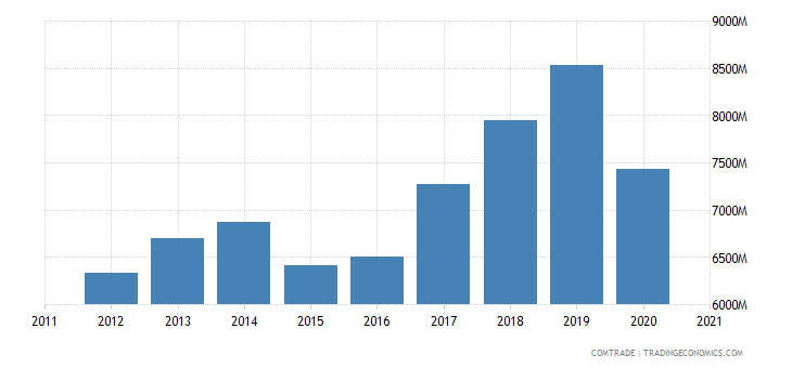 singapore exports philippines