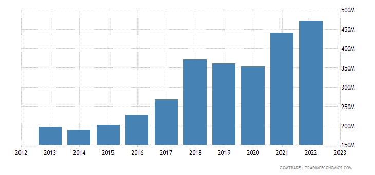 singapore exports poland