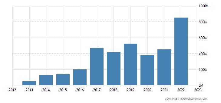 singapore exports portugal